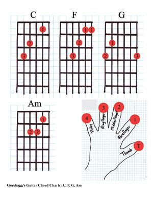 Gorebagg s Guitar Chords  C Guitar Chord