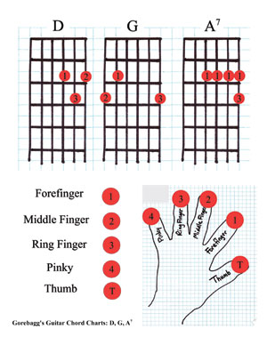 Guitar guitar tabs jeena jeena : Filzen : banjo chords down the neck. guitar tabs jeena jeena ...