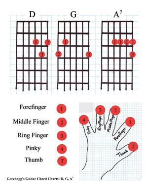 Mandolin mandolin chords a7 : Filzen : banjo chords down the neck. guitar tabs jeena jeena ...