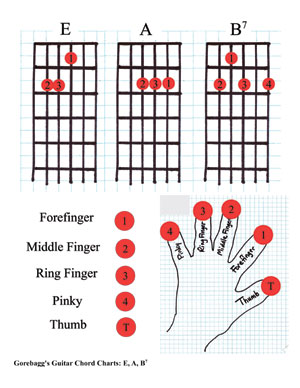 Dm guitar chord variations