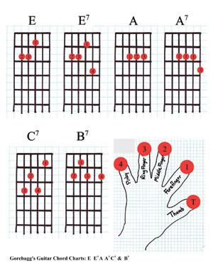 exelent guitar chords a7 frieze beginner guitar piano chords rh zhpf info a7 chord diagram guitar a7 chord diagram guitar